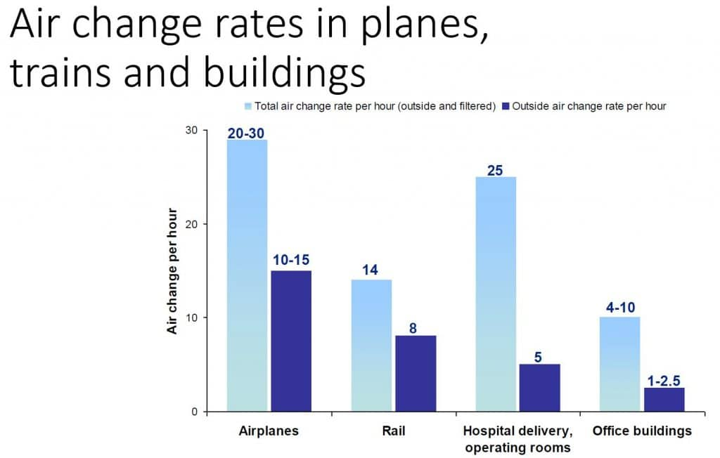 Air Change Rates in Planes